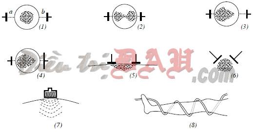 Hình 4.2. Cách đặt điện cực sóng ngắn và sự phân bố năng lượng